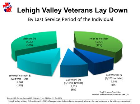 LVMAC Veterans Lay Down 2015