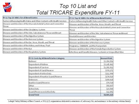 LV TRICARE Top 10 List and Expenditures FY11