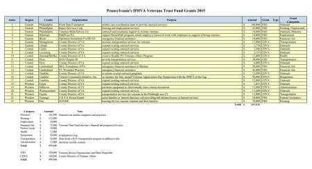 Pennsylvania's Veterans Trust Fund Grants 2015